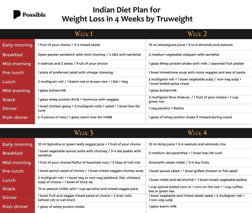 For weight diet loss vegetarian chart Weight Loss