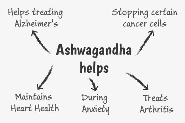 Aswagandha uses