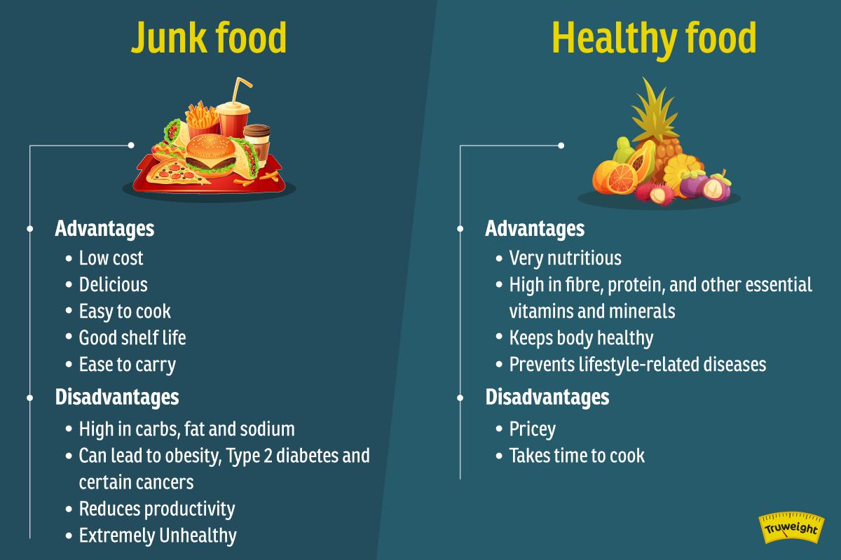 Junk Food Vs Healthy food