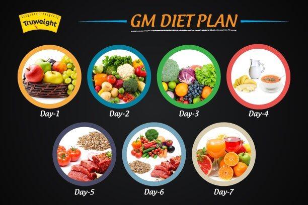 GM 7 days Diet Plan