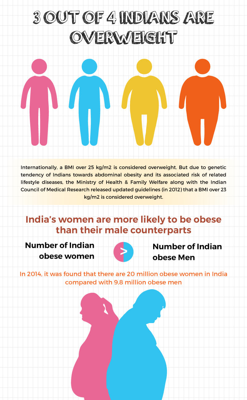 Indian Women are more Obese than Indian Men