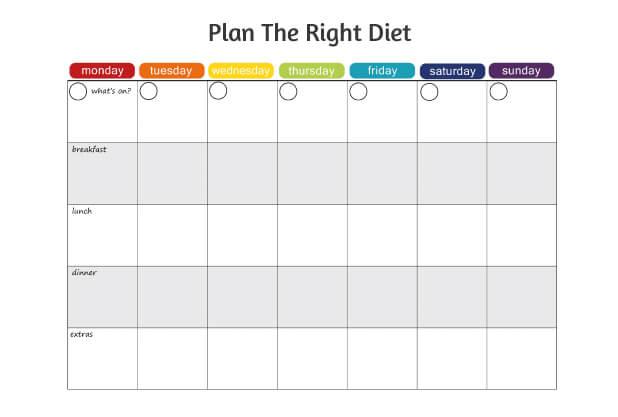 Follow right diet