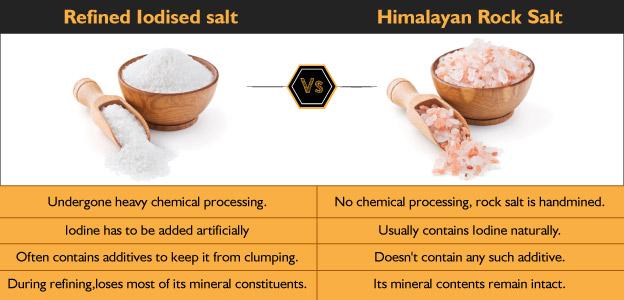 Differences between Iodized common salt and Himalayan Rock salt