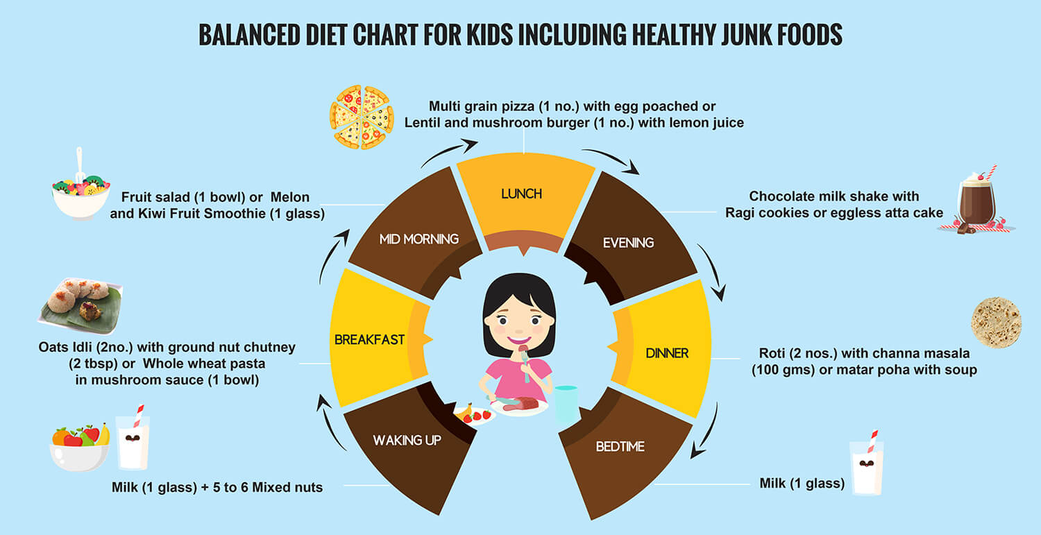 Balanced diet chart for kids including healthy junk foods